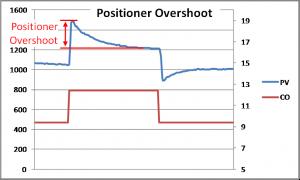 Positioner Overshoot