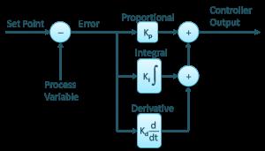Parallel Controller Algorithm