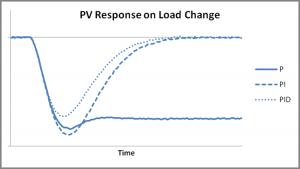 Figure 4. P versus PI versus PID control.