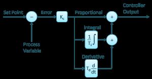 Figure 1. PID Controller