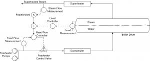 Three-Element Drum Level Control