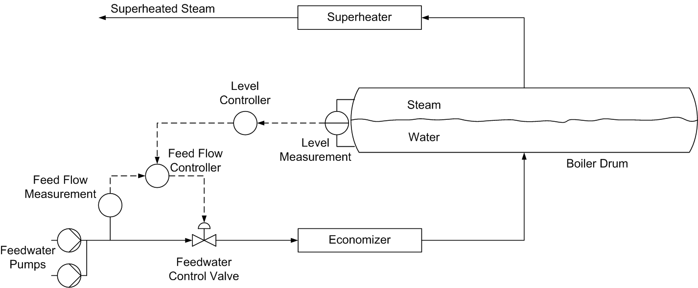Boiler Drum Level Control Notes Air Flow Valve Schematic Two Element
