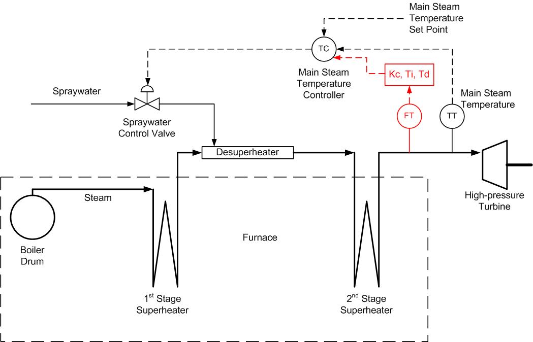 Sama Logic Lead Lag Diagram House Wiring Diagram Symbols