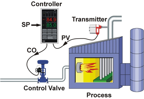 Pid Controllers Explained Control Notes