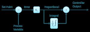 PI controller algorithm