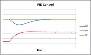 PID Response