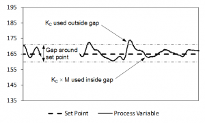 Gap Control