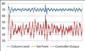 Figure 1. Oscillating level control loop.