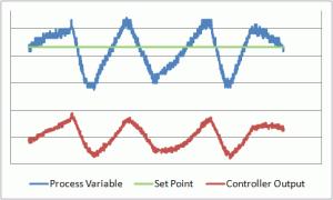 Oscillating Level Loop
