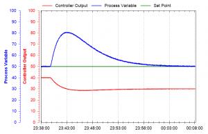 Surge Tank Level Control Loop Response