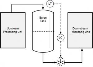 Surge Tank Level Control