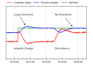 Figure 2. A level loop overshooting its setpoint after a setpoint change, but not after recovering from a disturbance.