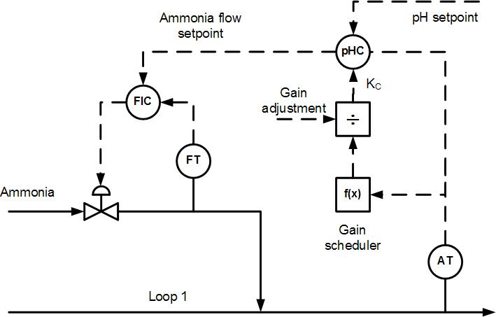 Writing+Process+Flow+Controlon Flow Diagram Symbols Valves