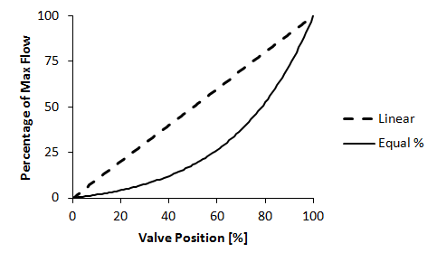 offer drop ratio meaning