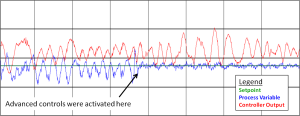 pH control trends