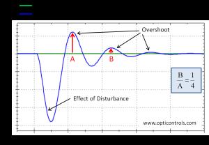 Quarter Amplitude Damping