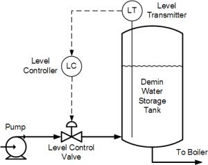 Demin Tank Level Control