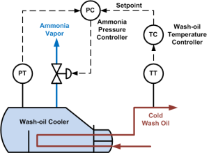 Wash-Oil Cascade Control