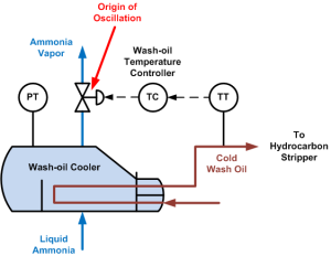 Wash-oil Temperature Control