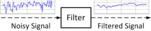 Figure 1. Noise filter.