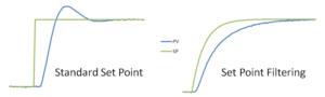 Figure 5. Effect of a standard setpoint change versus setpoint filtering.