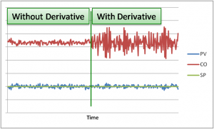 Figure 5. Effect of Noise on Derivative.