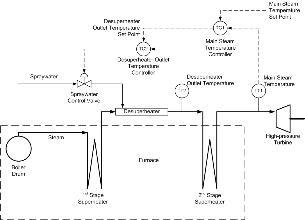 Steam Temperature Control Notes Flow Diagram Besides Gas Forced Air Furnace On Generator Cascaded Controls