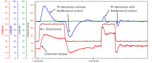 Feedforward control reducing effects of a disturbance