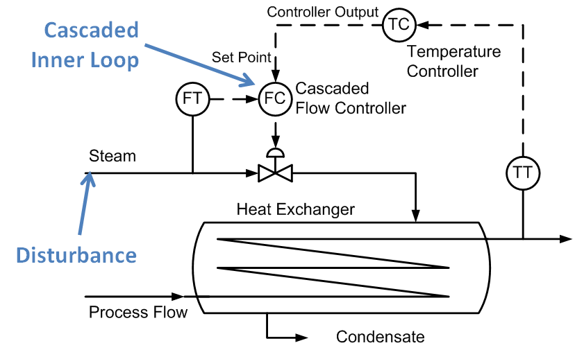Heat Exchanger Piping And Instrumentation Diagram Piping