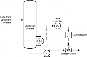 Figure 4. Level control loop with characterizer.