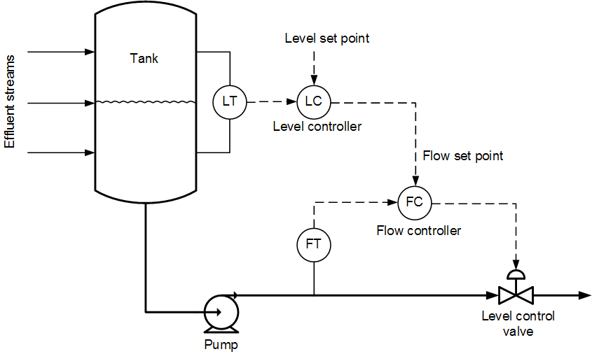 Level to Flow Cascade