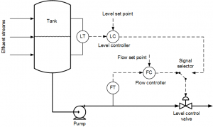 Level vs Flow Control Strategy