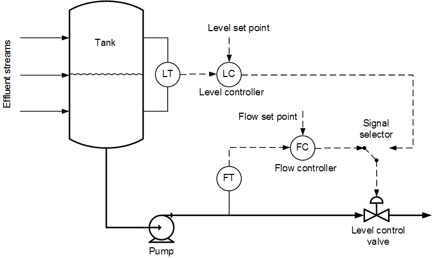 Level Versus Flow Control