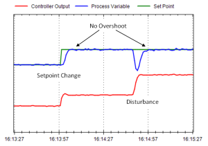 Figure 1. A flow loop approaches its setpoint after a disturbance in the same way it does after a setpoint change.