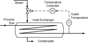 Heat exchanger and temperature control loop
