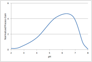 pH gain curve