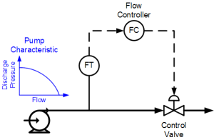 Flow control loop with pump and valve