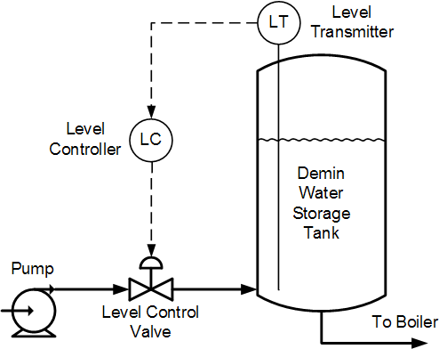 Water Storage Tank Controls