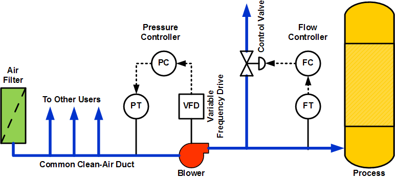 Pressure And Flow Control Loop Interaction