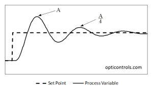 Figure 2. Tuning for quarter-amplitude damping leaves a loop oscillatory and very vulnerable to changes in process conditions.