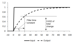 Figure 2. Response of a 20-second first-order lag filter to a step-change in its input.